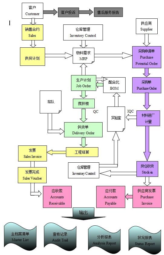 商混企业智能化管控系统(混凝土搅拌站erp)